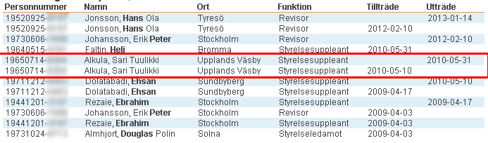 dating pa svenska Labels have swedish title (jazz pa svenska), ncb (not boxed), sida 1 on first side and sida 2 on second side matrix numbers on trail-offs are handwritten.