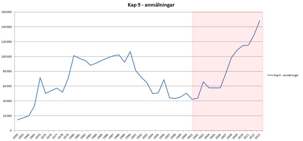 bedragerianmalningar_Sverige
