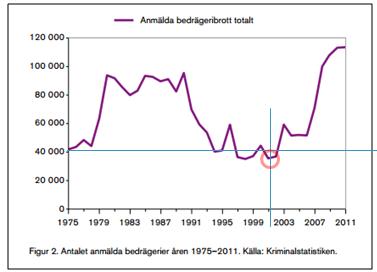 bedragerianmalningar_Sverige1